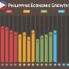 Philippine Economic News