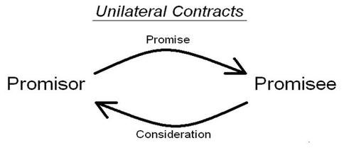 What is a Unilateral Contract ?