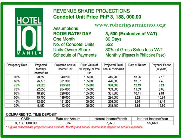 Hotel 101 Manila Good Investment Robert G Sarmiento