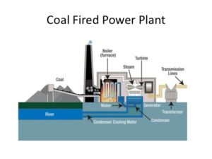 coal power